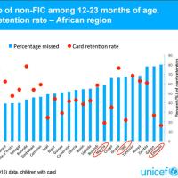 1歳児の健康な小児の受診の必要性と予防接種を逃す機会を減らす取り組み