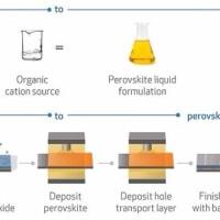 スプレーオン太陽電池 Spray-on Solar Cells