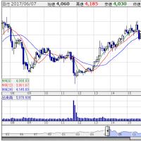 オリンパス(7733):株価5倍で資産3倍を達成。