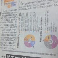 下野新聞「子宮頸がんワクチンに対する県内医師アンケート」