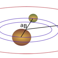 冥王星カロン系の小衛星の自転進化