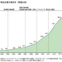 BCPは東日本大震災で急増した!