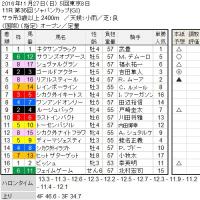 ■ジャパンカップ結果報告