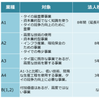 旧BOI奨励と新BOI奨励の比較について