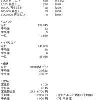 タグ別・月間いろいろ調査VOCALOID 2016年12月うp分編