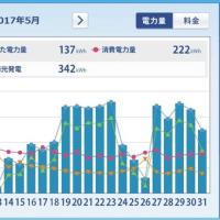 太陽光発電HEMS集計 (2017年5月) ミニソーラー横浜青葉発電所
