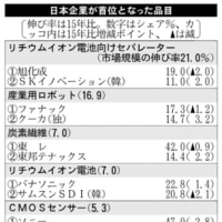 <主要商品・サービスシェア調査:16年度分>日本勢11品目で首位 16年世界シェア調査 素材・部品に強み、成長市場攻略に後れ
