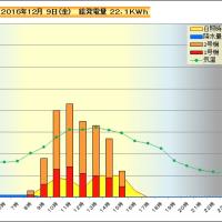 12月 9日 時間別発電量