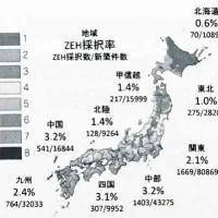 【全国ZEH:新築戸建割合、北海道最下位】