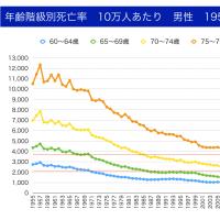 年齢別死亡率で男性は45年前、女性は40年前より10歳若返っている→高齢者の定義変更は不要かつ有害