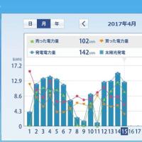 太陽光発電HEMS集計 (2017年4月上旬) ミニソーラー横浜青葉発電所