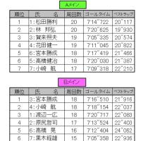 3/19(日)ORM 決勝リザルト