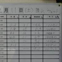 Zummy走行会(TC2000)
