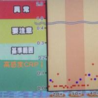 慢性炎症と長寿(ジョチュウギク)CMT APVL、5/11 JGG 28m41s/5km