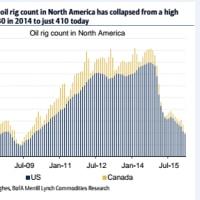 石油余り悪化継続でダラス連銀が新石油バブル警報発令