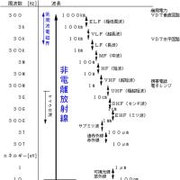 放射化現象に係る記載を調べました。(その10-6:地震予兆現象と環境放射能との関係)