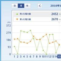 太陽光発電HEMS (2016年11月上旬) ミニソーラー横浜青葉発電所