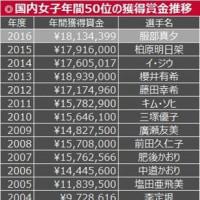 2000万円突破か? 国内女子の賞金シードが史上最高額ペース・・・残り試合、必死