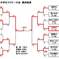 ★第27回愛知県中学生ラグビー大会最終結果★