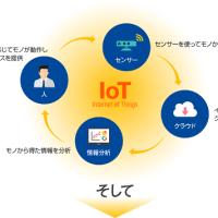 IoT特許戦略の解説ページを公開