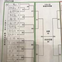 平成28年度 少年少女大会 組み合わせ速報!!