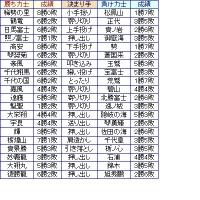 大相撲03月場所8日目