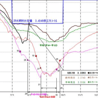 利根川ダム水系貯留量