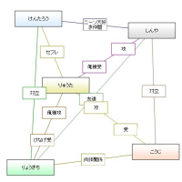 ★相関図ジェネレータ。【決闘】チームアラケン。