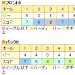 4月29日(土)オールド・オーチャードカントリー倶楽部