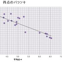 支部記録会9/24のグラフ