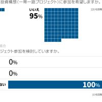 ロイター企業調査:中国インフラ投資構想、日本企業は参加希望せず