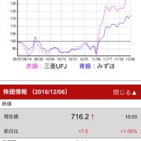 12月6日のマーケットから(20:00記)