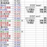 12月28日(金)テクニカルポイント