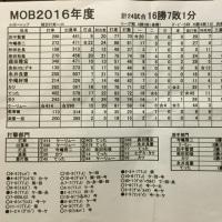 2016年個人タイトル結果発表!!