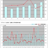 タグ別・月間いろいろ調査刀剣乱舞 2016年6月うp分編(単発調査)