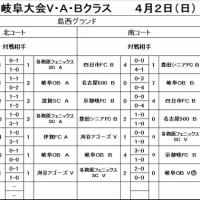 岐阜大会4月2日の結果