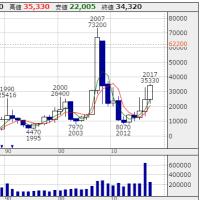 任天堂:株価3倍で資産2倍を達成。