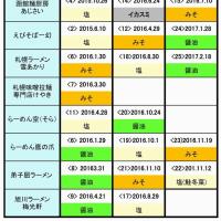 3回目の札幌ラーメン「雪あかり」inラーメン道場