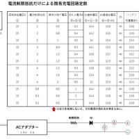 2014.10月記事の簡易充電器制作について補完