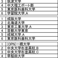 東日本新人選手権2日目 結果