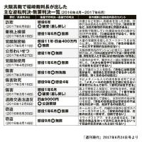 大阪高裁で「逆転無罪」を連発する裁判官をご存じですか?