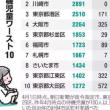 横浜市長選投票率 前回はたったの29%