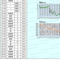 4月26日 アメダスと天気図。