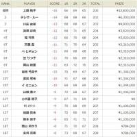 奇跡の上がり3ホール!「引退覚悟」の上田桃子が熊本のリベンジ成功!・・・綱渡りの優勝?