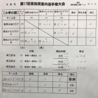 17回高知県室内選手権大会 結果