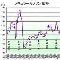 ガソリン価格121円/L