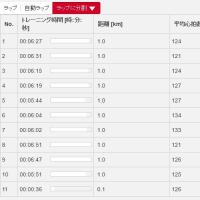熊本城マラソン大会に向けて。今日からスタート
