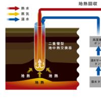 オール地熱発電システムで完結