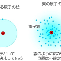 量子力学 その5 ~ 電子雲