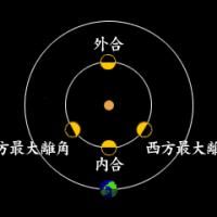 考察 「内惑星」を考える。。。2